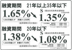 2014-10金利.png