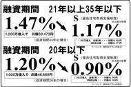 2015-01金利.jpg